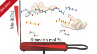 "Our next publication on antiviral polymer therapeutics entitled ""Macromolecular Prodrugs of Ribavirin: Concerted Efforts of the Carrier and the Drug"" has been published in Advanced Healthcare Materials."